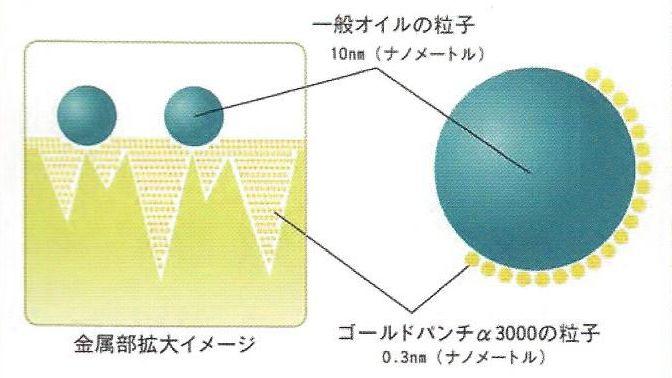 粒子の大きさ